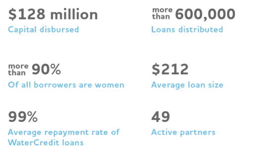 $128 million capital disbursed; more than 600,000 loans distributed; more than 90% of all borrowers are women; $212 average loan size; 99% average repayment rate of WC loans; 49 active partners